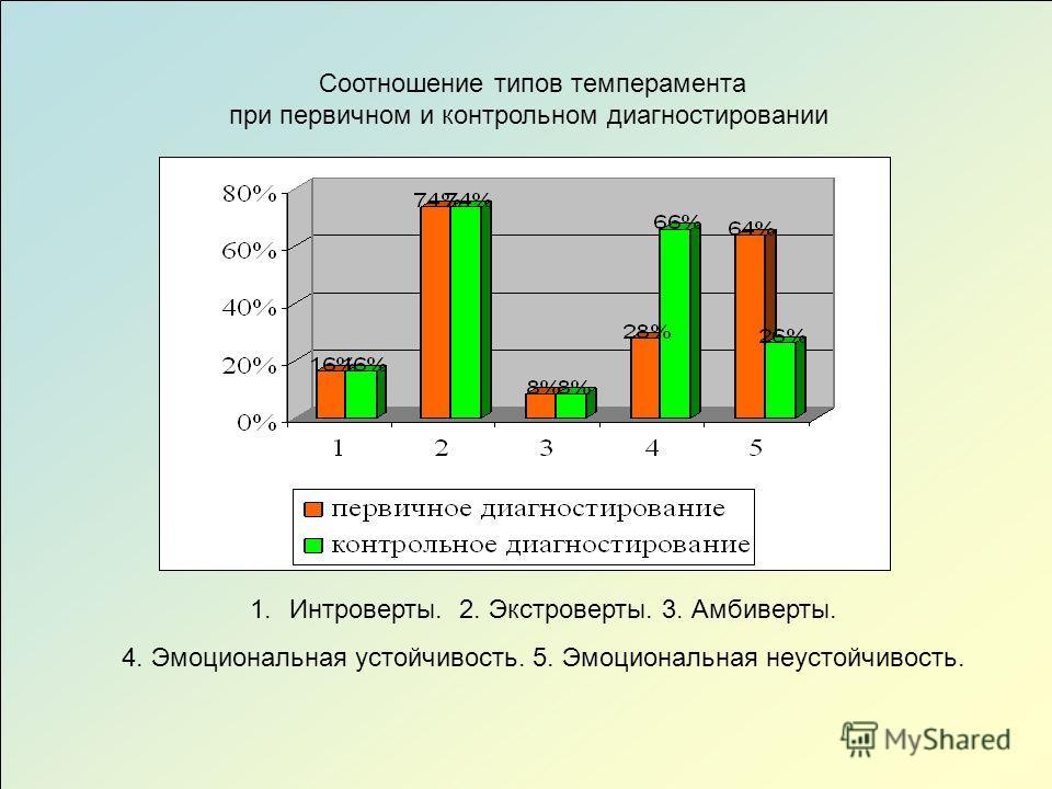Соотношение типов темперамента при первичном и контрольном диагностировании 1.Интроверты. 2. Экстроверты. 3. Амбиверты. 4. Эмоциональная устойчивость. 5. Эмоциональная неустойчивость.