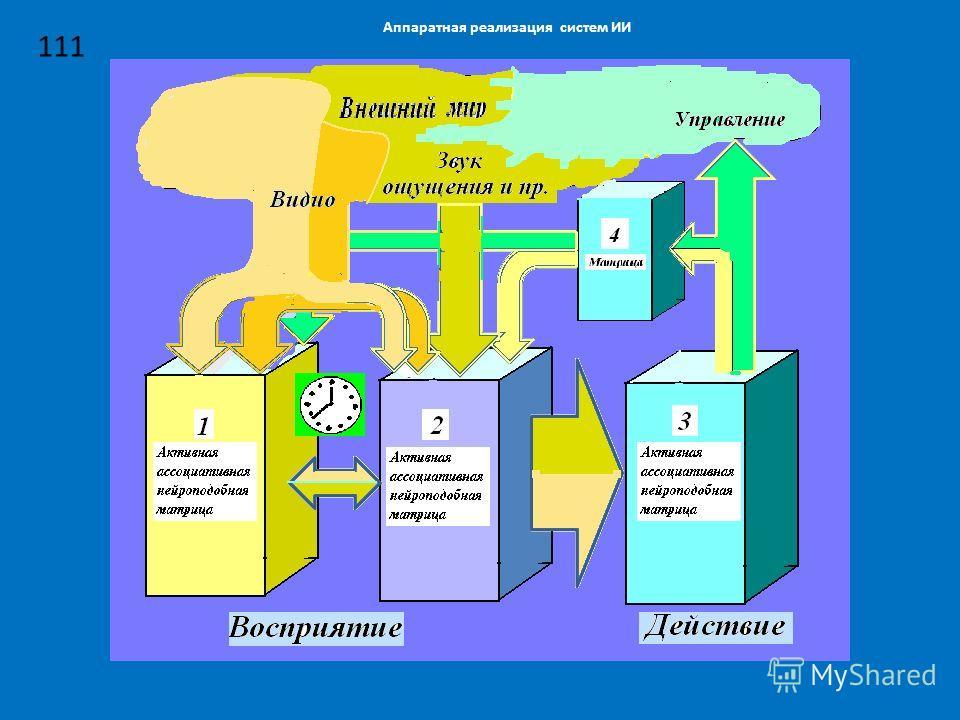 Аппаратная реализация систем ИИ 111