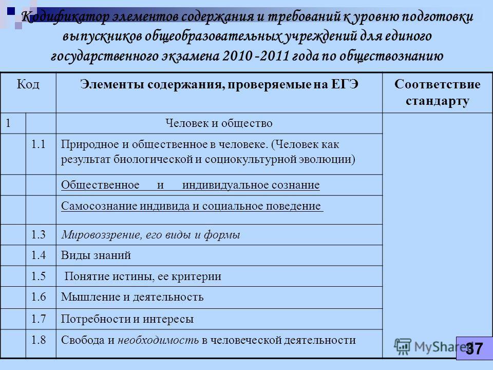 Кодификатор элементов содержания и требований к уровню подготовки выпускников общеобразовательных учреждений для единого государственного экзамена 2010 -2011 года по обществознанию Код Элементы содержания, проверяемые на ЕГЭСоответствие стандарту 1Че