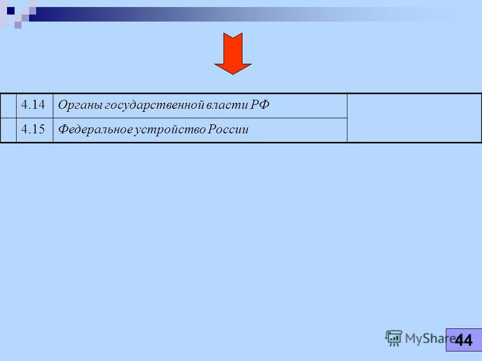 4.14Органы государственной власти РФ 4.15Федеральное устройство России 44