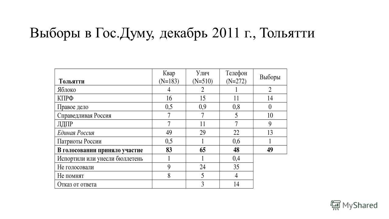 Выборы в Гос.Думу, декабрь 2011 г., Тольятти