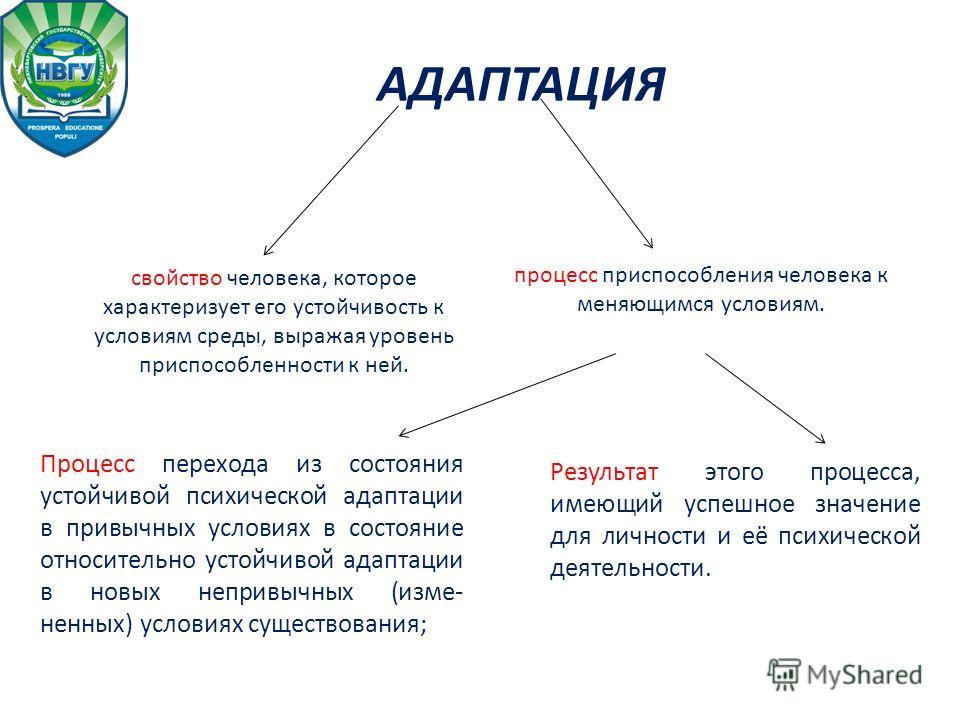 АДАПТАЦИЯ процесс приспособления человека к меняющимся условиям. свойство человека, которое характеризует его устойчивость к условиям среды, выражая уровень приспособленности к ней. Процесс перехода из состояния устойчивой психической адаптации в при