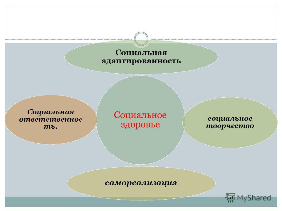 Социальное здоровье Социальная адаптированность социальное творчество самореализация Социальная ответственность.