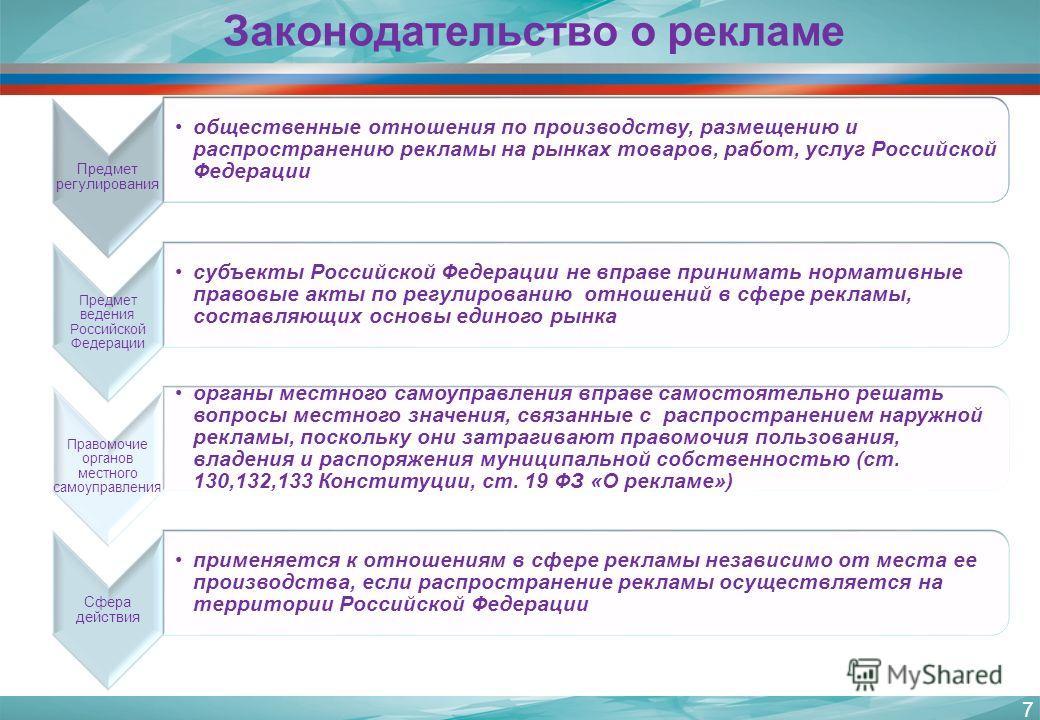 Предмет регулирования общественные отношения по производству, размещению и распространению рекламы на рынках товаров, работ, услуг Российской Федерации Предмет ведения Российской Федерации субъекты Российской Федерации не вправе принимать нормативные