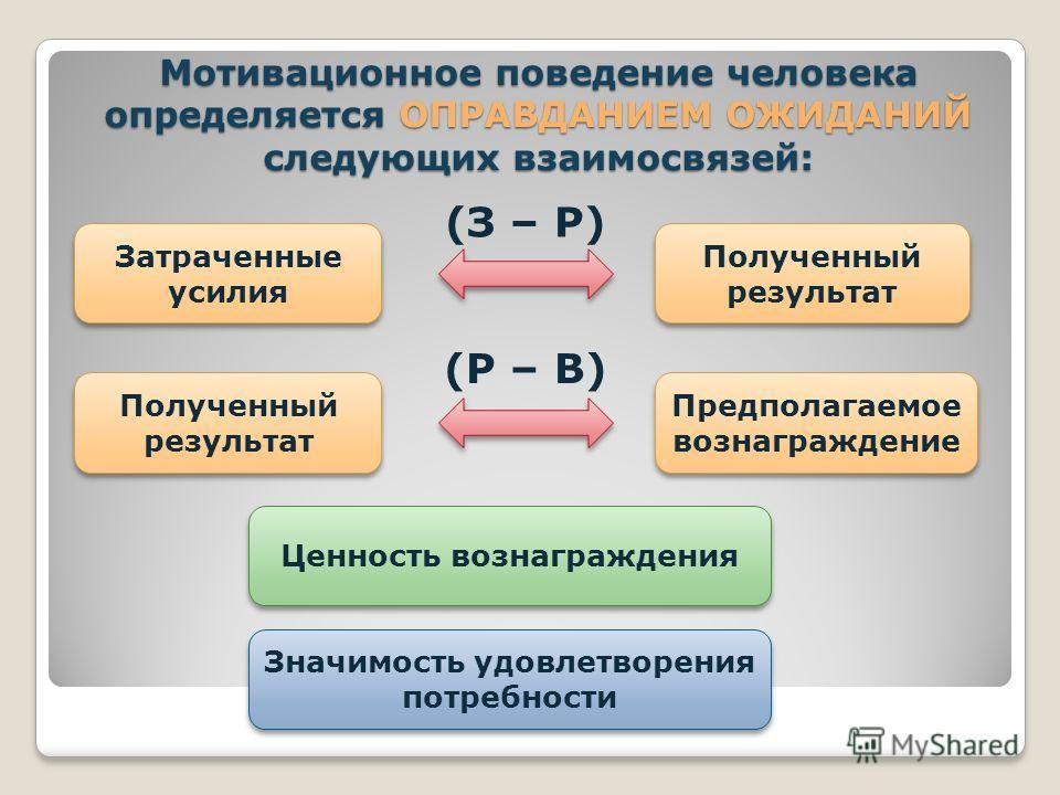 Мотивационное поведение человека определяется ОПРАВДАНИЕМ ОЖИДАНИЙ следующих взаимосвязей: Затраченные усилия Полученный результат (З – Р) Полученный результат Предполагаемое вознаграждение (Р – В) Ценность вознаграждения Значимость удовлетворения по