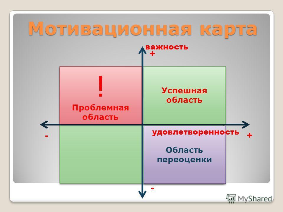 важность + - - + ! Проблемная область ! Проблемная область Мотивационная карта Успешная область Область переоценки удовлетворенность