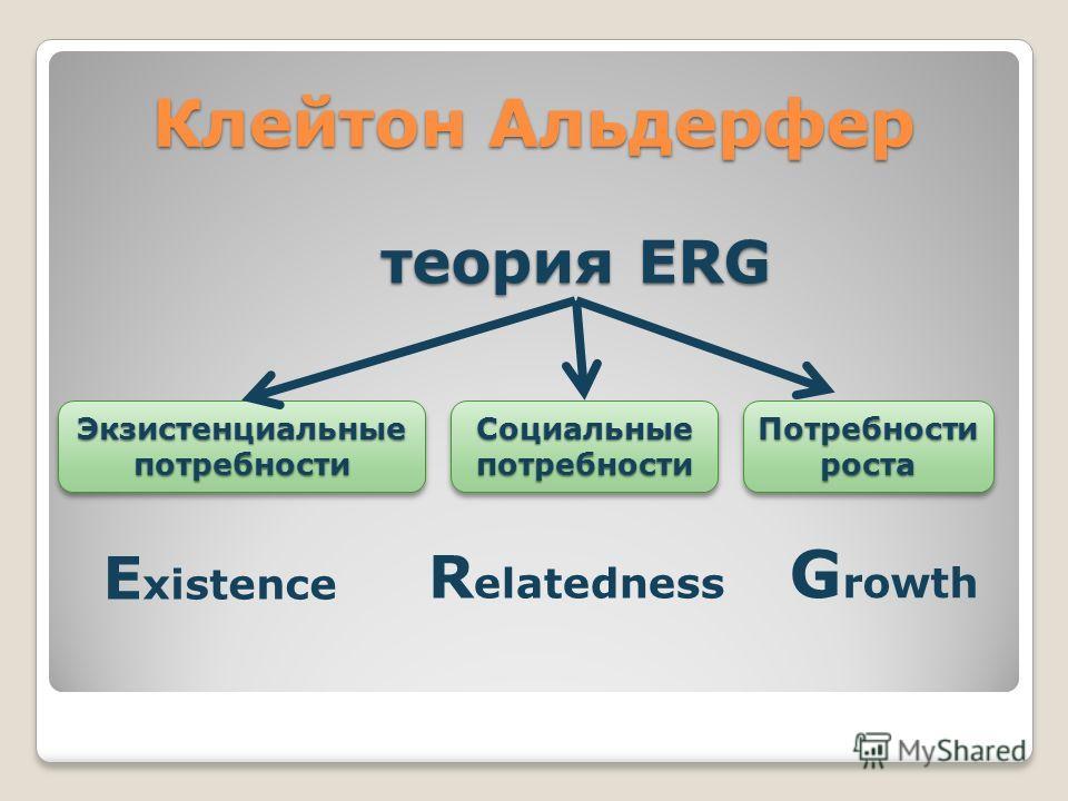 Клейтон Альдерфер теория ERG E xistence R elatedness G rowth Экзистенциальные потребности Потребности роста Социальные потребности