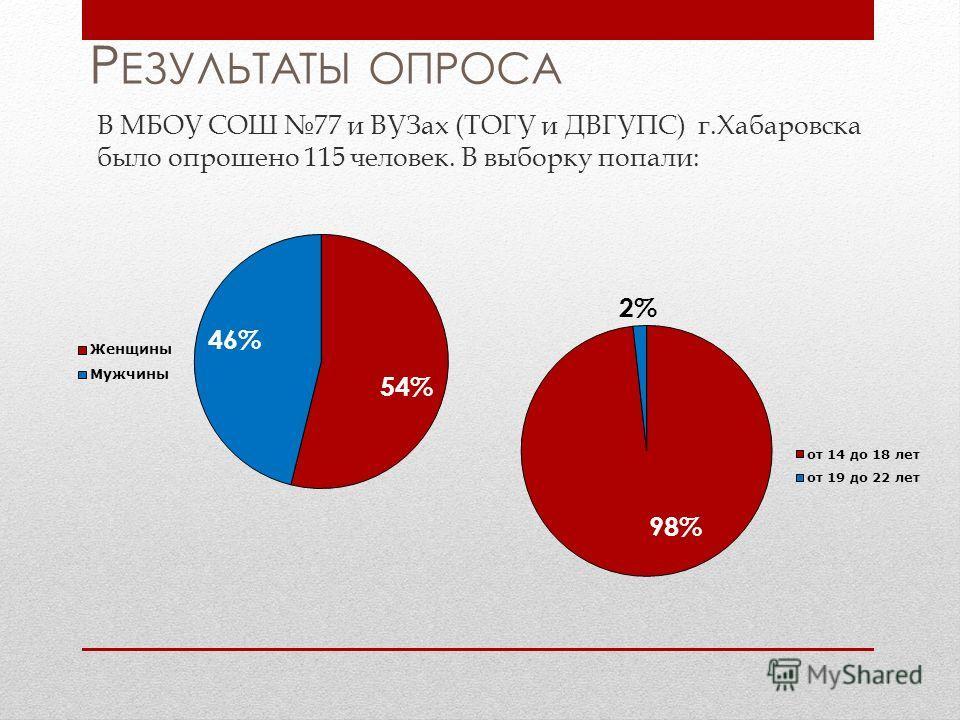 Р ЕЗУЛЬТАТЫ ОПРОСА В МБОУ СОШ 77 и ВУЗах (ТОГУ и ДВГУПС) г.Хабаровска было опрошено 115 человек. В выборку попали: