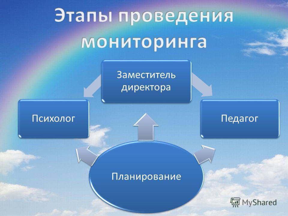Планирование Психолог Заместитель директора Педагог