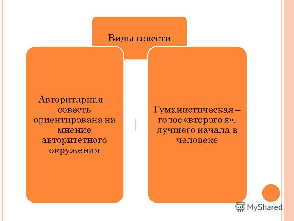 Виды совести Гуманистическая – голос «второго я», лучшего начала в человеке Авторитарная – совесть ориентирована на мнение авторитетного окружения