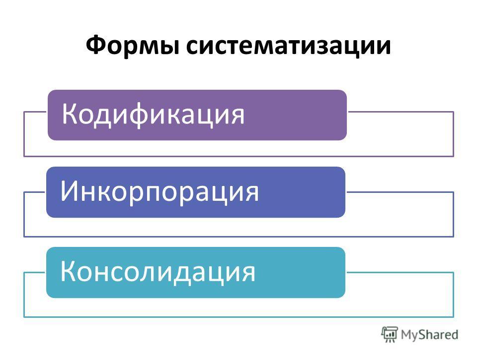 Формы систематизации Кодификация ИнкорпорацияКонсолидация