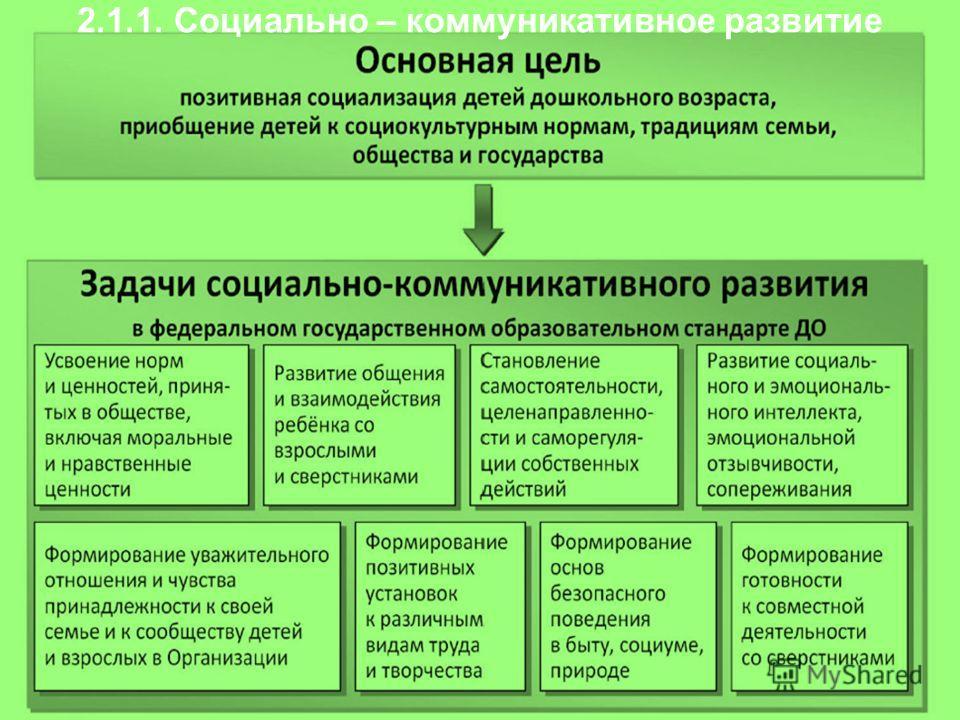 2.1.1. Социально – коммуникативное развитие