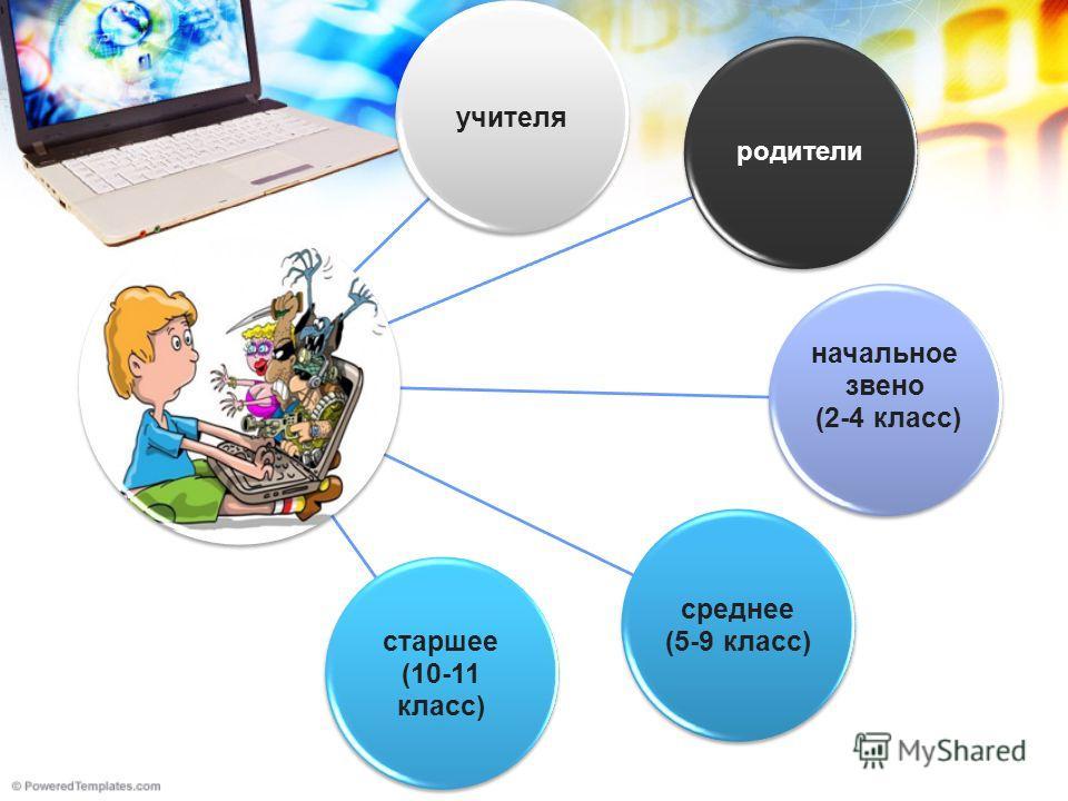 учителя родители начальное звено (2-4 класс) среднее (5-9 класс) старшее (10-11 класс)