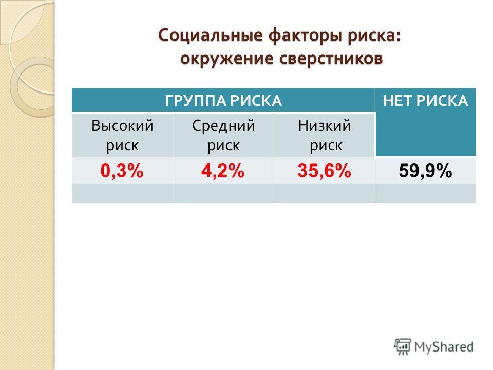 Социальные факторы риска : окружение сверстников ГРУППА РИСКАНЕТ РИСКА Высокий риск Средний риск Низкий риск 0,3%4,2%35,6%59,9%