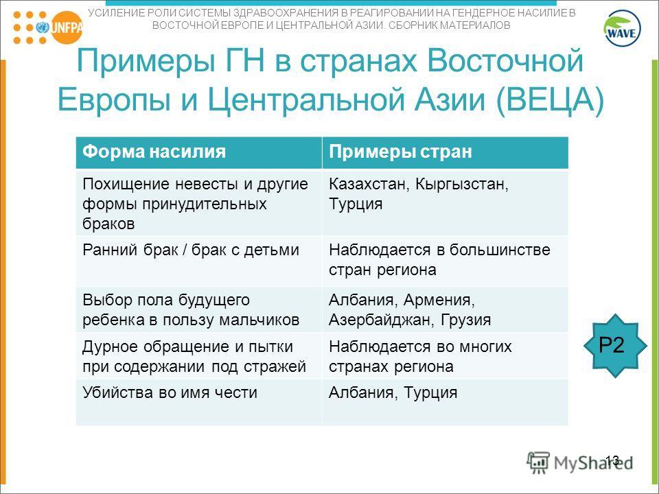 УСИЛЕНИЕ РОЛИ СИСТЕМЫ ЗДРАВООХРАНЕНИЯ В РЕАГИРОВАНИИ НА ГЕНДЕРНОЕ НАСИЛИЕ В ВОСТОЧНОЙ ЕВРОПЕ И ЦЕНТРАЛЬНОЙ АЗИИ. СБОРНИК МАТЕРИАЛОВ Примеры ГН в странах Восточной Европы и Центральной Азии (ВЕЦА) Форма насилия Примеры стран Похищение невесты и другие
