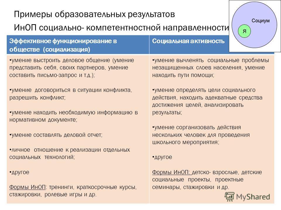 Примеры образовательных результатов ИнОП социально- компетентностной направленности: познакомиться с процедурой Эффективное функционирование в обществе (социализация) Социальная активность умение выстроить деловое общение (умение представить себя, св