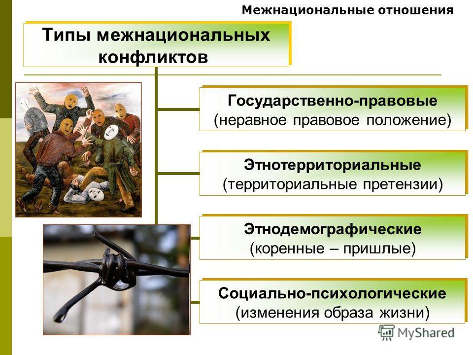 Межнациональные отношения Типы межнациональных конфликтов Государственно- правовые (неравное правовое положение) Этнотерриториальные (территориальные претензии) Этнодемографические (коренные – пришлые) Социально- психологические (изменения образа жиз