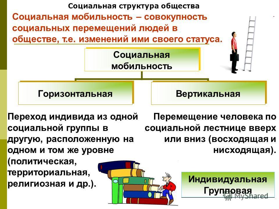 Социальная структура общества Социальная мобильность Горизонтальная Вертикальная Переход индивида из одной социальной группы в другую, расположенную на одном и том же уровне (политическая, территориальная, религиозная и др.). Перемещение человека по
