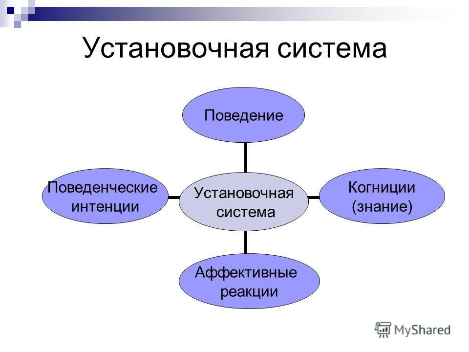 Установочная система Установочная система Поведение Когниции (знание) Аффективные реакции Поведенческие интенции