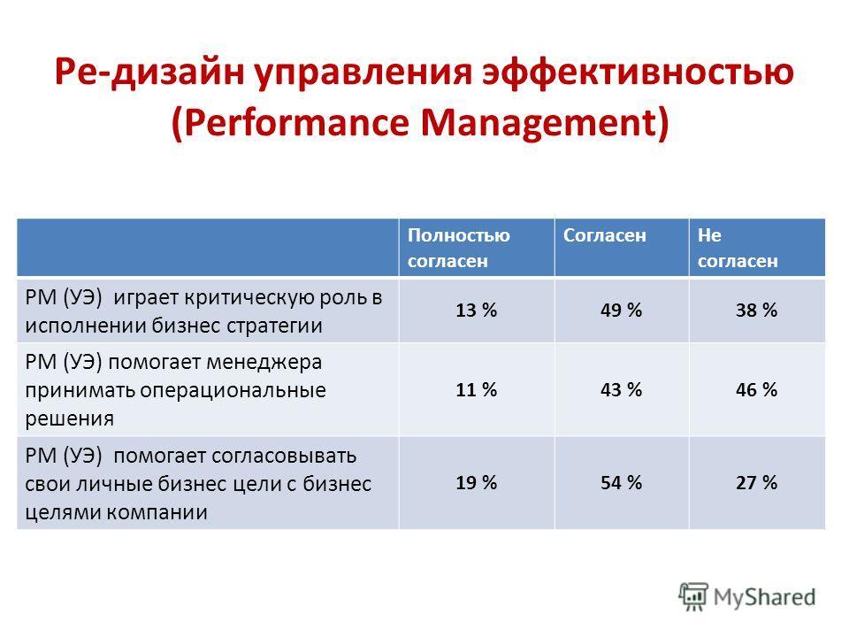 Ре-дизайн управления эффективностью (Performance Management) Полностью согласен Согласен Не согласен PM (УЭ) играет критическую роль в исполнении бизнес стратегии 13 %49 %38 % PM (УЭ) помогает менеджера принимать операциональные решения 11 %43 %46 %