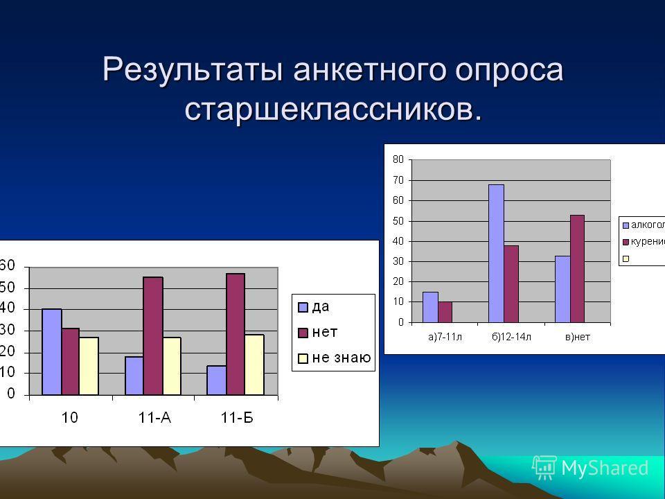 Результаты анкетного опроса старшеклассников.