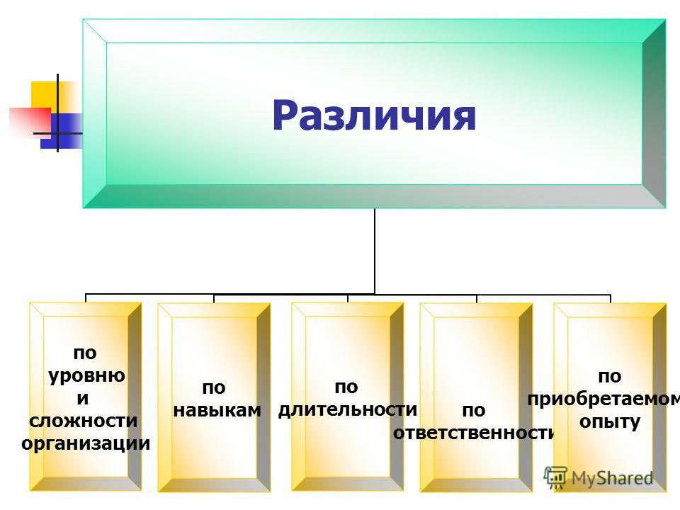 Различия по уровню и сложности организации по навыкам по длительности по ответственности по приобретаемому опыту