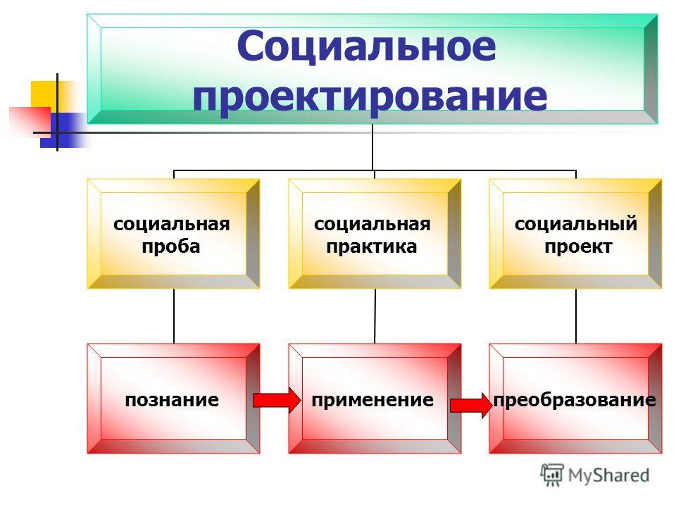 Социальное проектирование социальная проба познание социальная практика применение социальный проект преобразование