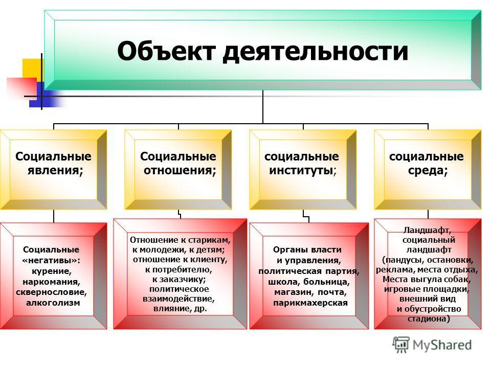 Объект деятельности Социальные явления; Социальные «негативы»: курение, наркомания, сквернословие, алкоголизм Социальные отношения; Отношение к старикам, к молодежи, к детям; отношение к клиенту, к потребителю, к заказчику; политическое взаимодействи