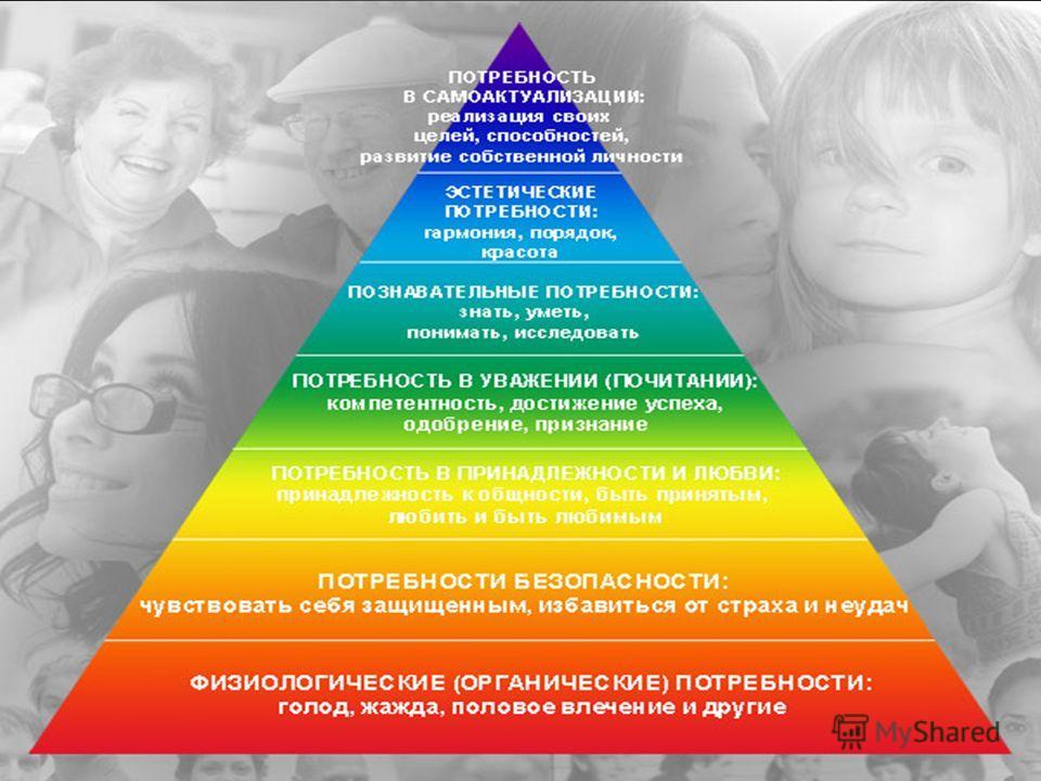 Духовные Престижные самоуважение, признание Социальные общение, привязанность, семья. Экзистенциальные комфорт безопасность существования, Физиологические потребности голод, жажда, половое влечение ости и т.д. Пирамида потребностей Маслоу