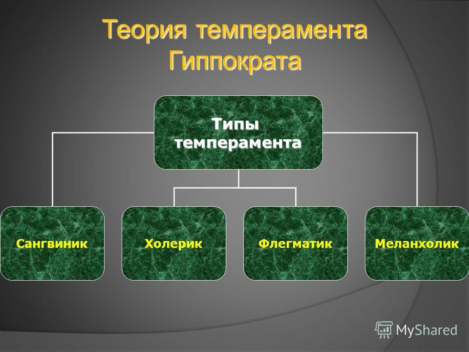 Теория темперамента Гиппократа Типытемперамента Сангвиник ХолерикФлегматик Меланхолик
