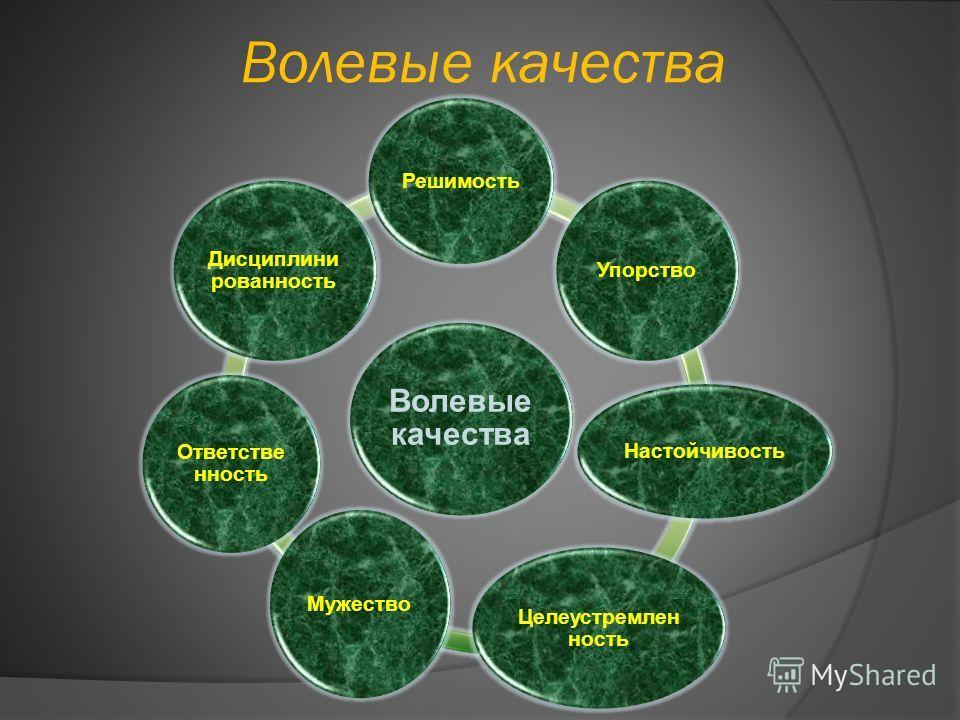 Волевые качества Решимость Упорство Настойчивость Целеустремлен ность Мужество Ответстве нность Дисциплини рованность