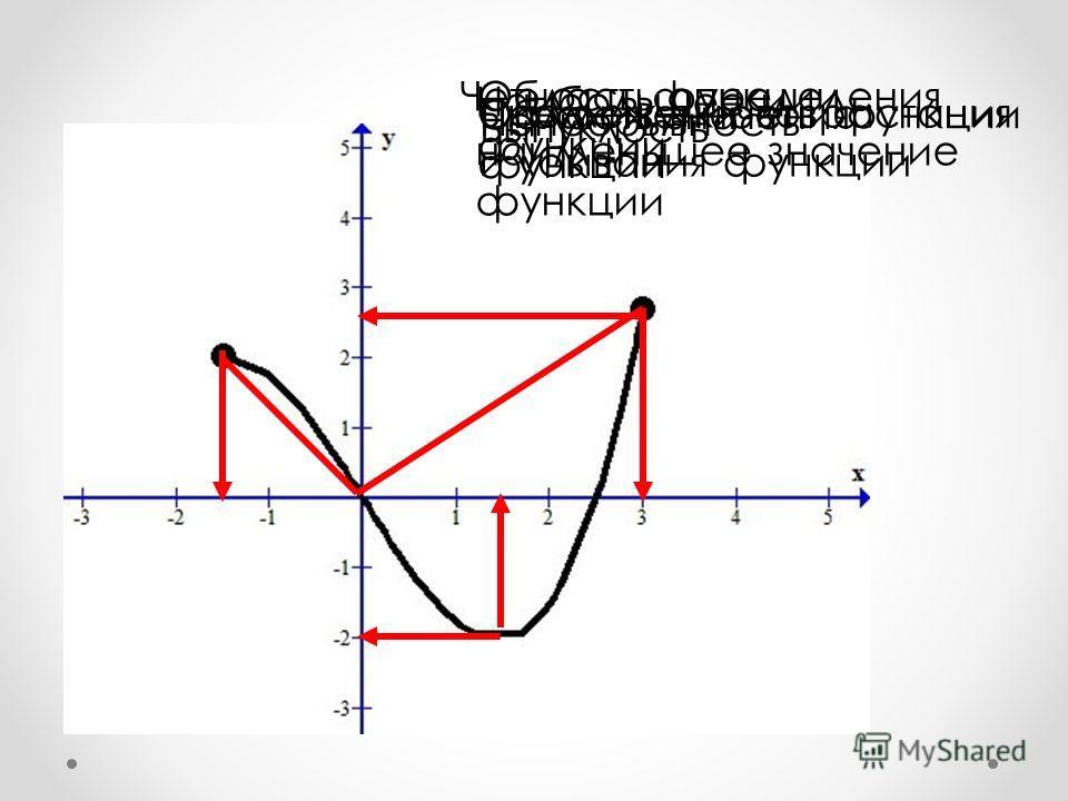 Область определения функции Четность функции Промежутки возрастания и убывания функции Ограниченность функции Наибольшее и наименьшее значение функции Область значения функции Непрерывность Выпуклость