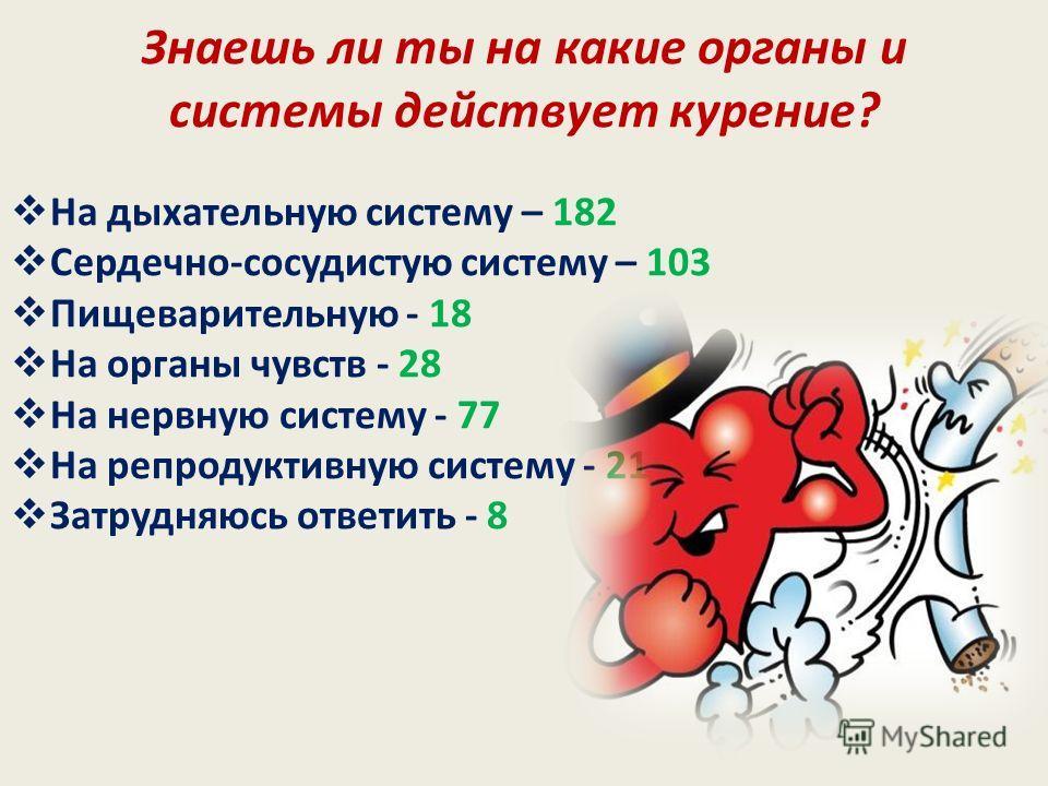 Знаешь ли ты на какие органы и системы действует курение? На дыхательную систему – 182 Сердечно-сосудистую систему – 103 Пищеварительную - 18 На органы чувств - 28 На нервную систему - 77 На репродуктивную систему - 21 Затрудняюсь ответить - 8