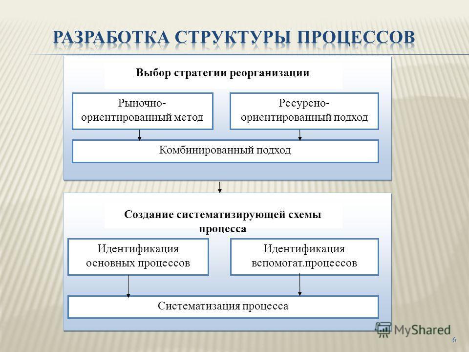 6 Рыночно- ориентированный метод Ресурсно- ориентированный подход Комбинированный подход Идентификация основных процессов Идентификация вспомогат.процессов Систематизация процесса Выбор стратегии реорганизации Создание систематизирующей схемы процесс