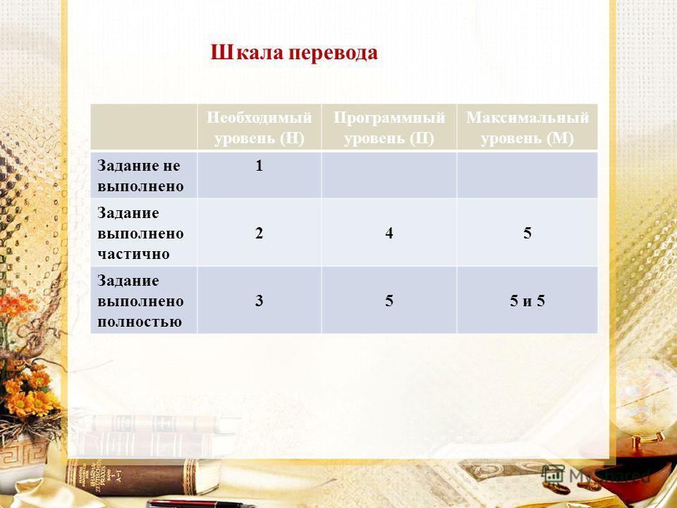 Необходимый уровень (Н) Программный уровень (П) Максимальный уровень (М) Задание не выполнено 1 Задание выполнено частично 245 Задание выполнено полностью 355 и 5 Шкала перевода