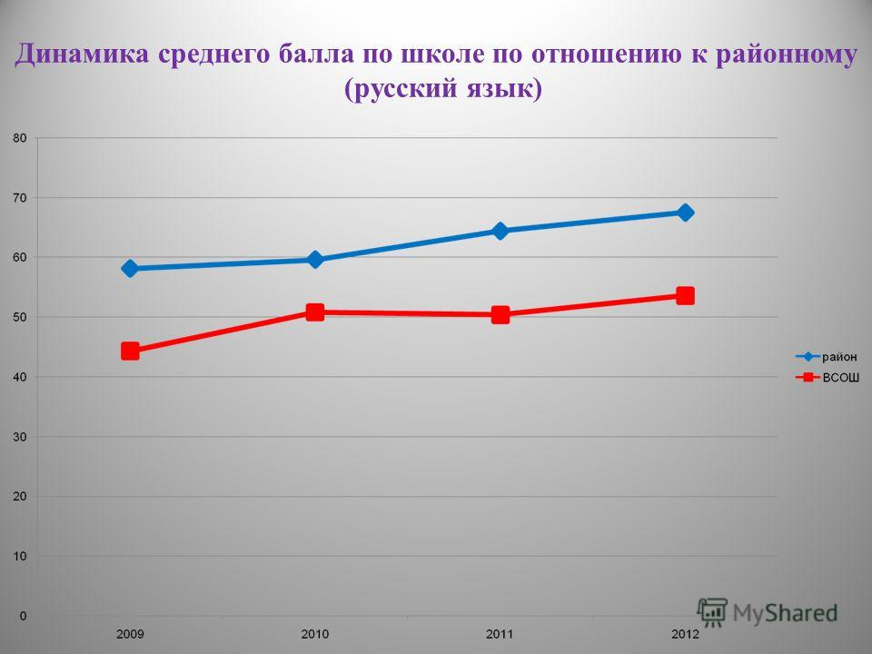 Динамика среднего балла по школе по отношению к районному (русский язык)