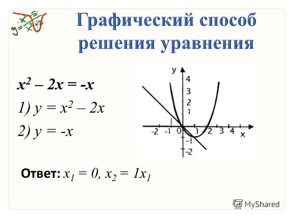 х 2 – 2 х = -х 1)y = х 2 – 2 х 2)y = -х Ответ: х 1 = 0, х 2 = 1 х 1
