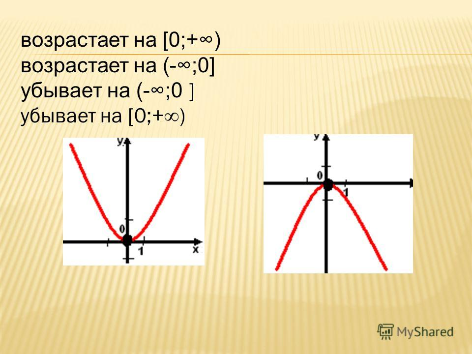 возрастает на [0;+) возрастает на (-;0] убывает на (-;0 ] убывает на [0;+)