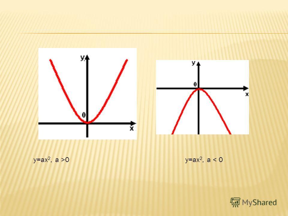 y=ax 2, а >0y=ax 2, а < 0