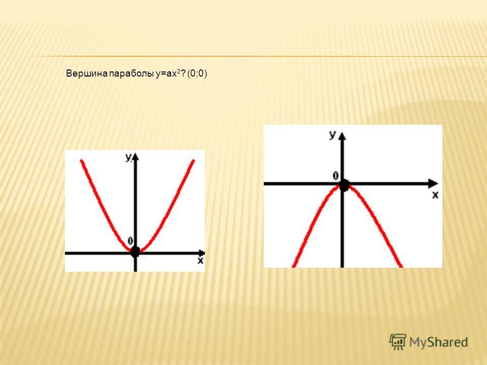 Вершина параболы y=ax 2 ? (0;0)