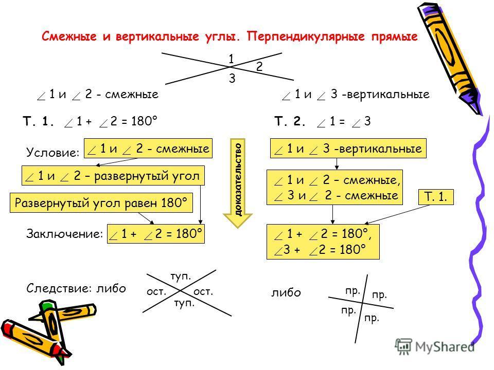 Смежные и вертикальные углы. Перпендикулярные прямые 1 2 3 1 и 2 - смежные 1 и 3 -вертикальные Т. 1.1 + 2 = 180°Т. 2.1 = 3 Условие: 1 и 2 - смежные 1 и 2 – развернутый угол Развернутый угол равен 180° Заключение:1 + 2 = 180° 1 и 3 -вертикальные 3 и 2
