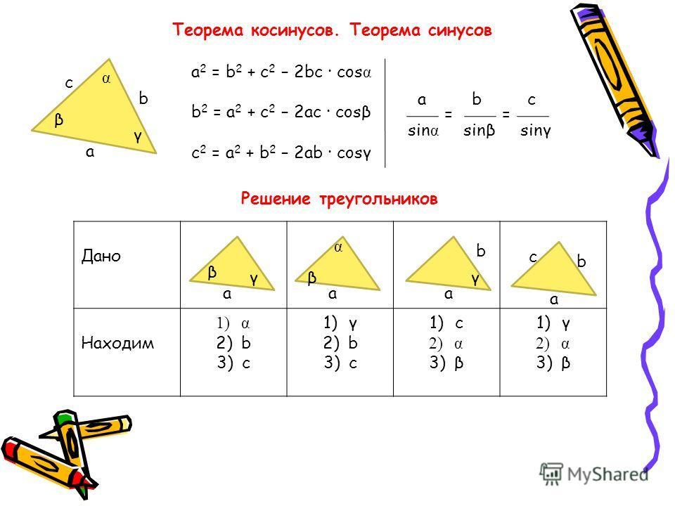 Теорема косинусов. Теорема синусов а b с α γ β а 2 = b 2 + с 2 – 2bс · cos α b 2 = а 2 + с 2 – 2 ас · cosβ c 2 = а 2 + b 2 – 2 аb · cosγ а b с sin α sing sing = = Решение треугольников Дано Находим 1)α 2)b 3)с 1)γ 2)b 3)с 1)с 2)α 3)β 1)γ 2)α 3)β а β
