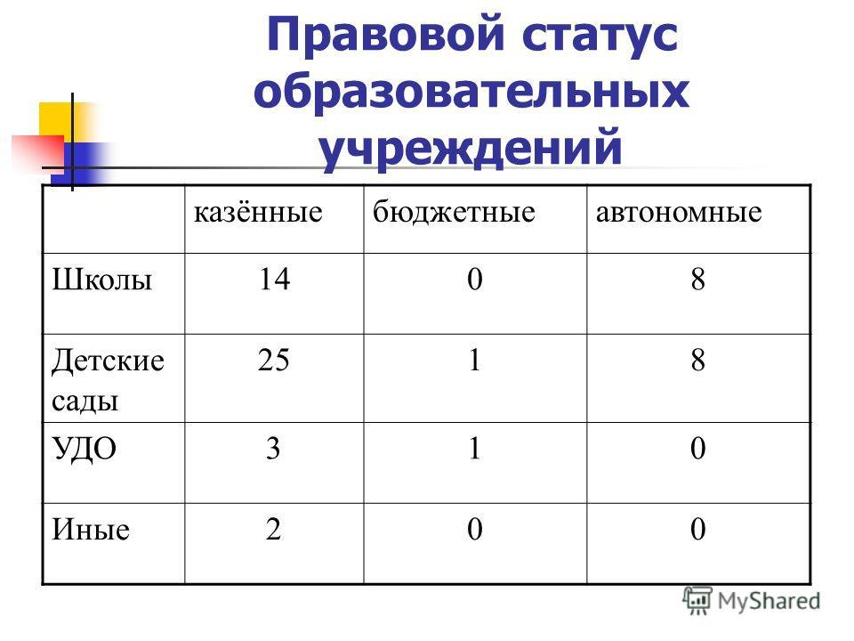 Правовой статус образовательных учреждений казённые бюджетные автономные Школы 1408 Детские сады 2518 УДО310 Иные 200