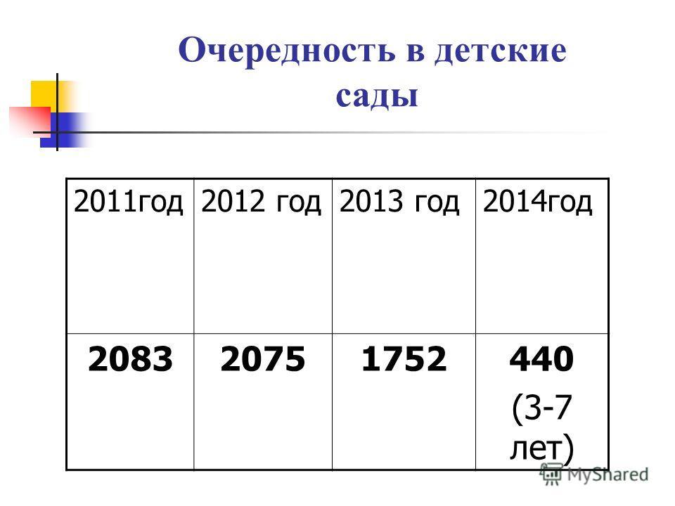 Очередность в детские сады 2011 год 2012 год 2013 год 2014 год 208320751752440 (3-7 лет)