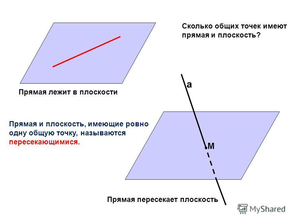 а М Прямая лежит в плоскости Прямая пересекает плоскость Сколько общих точек имеют прямая и плоскость? Прямая и плоскость, имеющие ровно одну общую точку, называются пересекающимися.