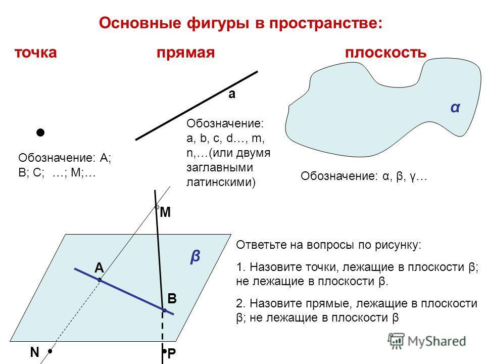 Основные фигуры в пространстве: точка прямая плоскость α β Обозначение: А; В; С; …; М;… а А В М N Р Обозначение: a, b, с, d…, m, n,…(или двумя заглавными латинскими) Обозначение: α, β, γ… Ответьте на вопросы по рисунку: 1. Назовите точки, лежащие в п