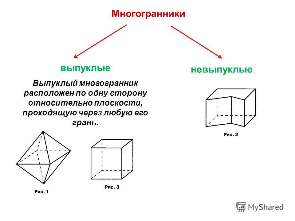 Многогранники выпуклые Выпуклый многогранник расположен по одну сторону относительно плоскости, проходящую через любую его грань. невыпуклые