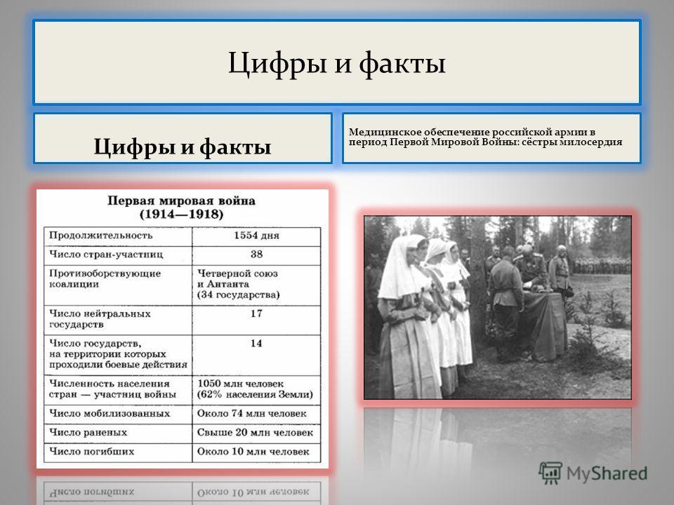 Цифры и факты Медицинское обеспечение российской армии в период Первой Мировой Войны: сёстры милосердия