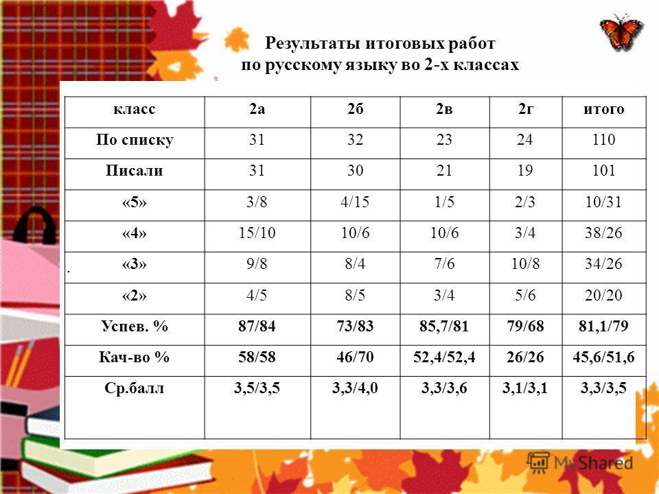 Результаты итоговых работ по русскому языку во 2-х классах класс учитель I четверть II четверть III четверть IV четверть год 2 АСередкина Г.И. -48,4% 54% +5,6% 50,2% -3,8% 2 Б Гончаренко Т.И. -50% = 46% -4% 46% = 2 ВГибтева Н.В. -31,8% 26,1% -5,7% 34
