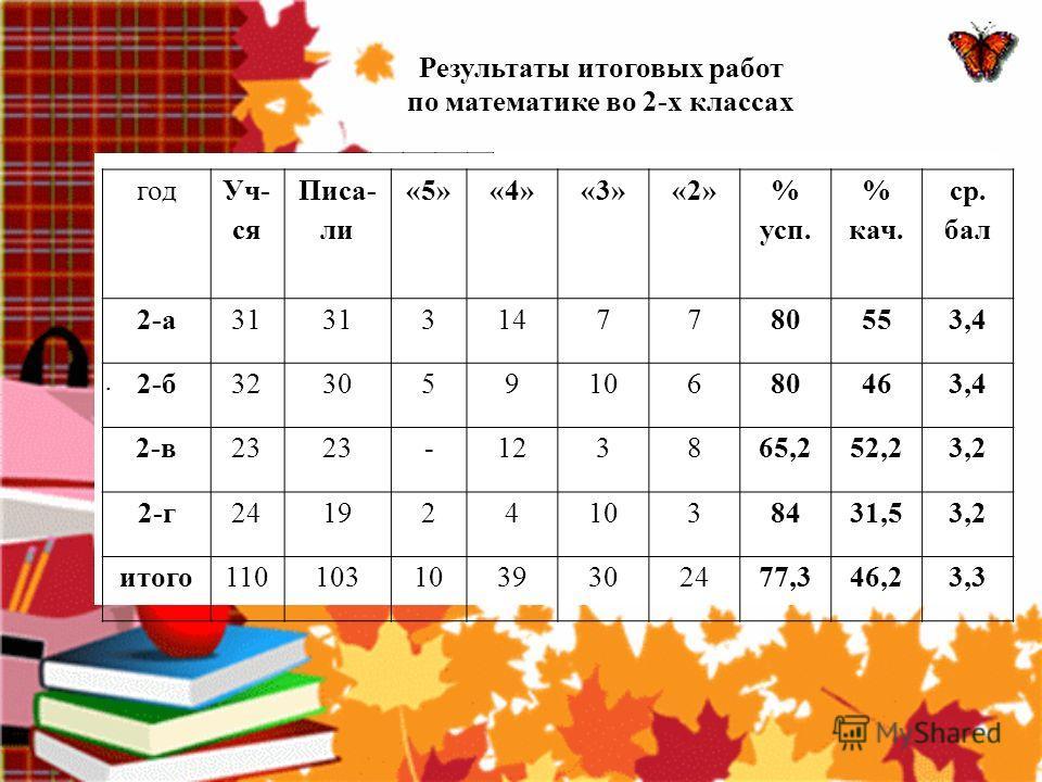Результаты итоговых работ по математике во 2-х классах класс учитель I четверть II четверть III четверть IV четверть год 2 АСередкина Г.И. -48,4% 54% +5,6% 50,2% -3,8% 2 Б Гончаренко Т.И. -50% = 46% -4% 46% = 2 ВГибтева Н.В. -31,8% 26,1% -5,7% 34,8%
